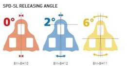 Shimano SPD-SL Releasing Angle