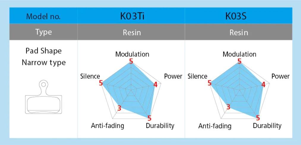 Shimano K03Ti vs K03S